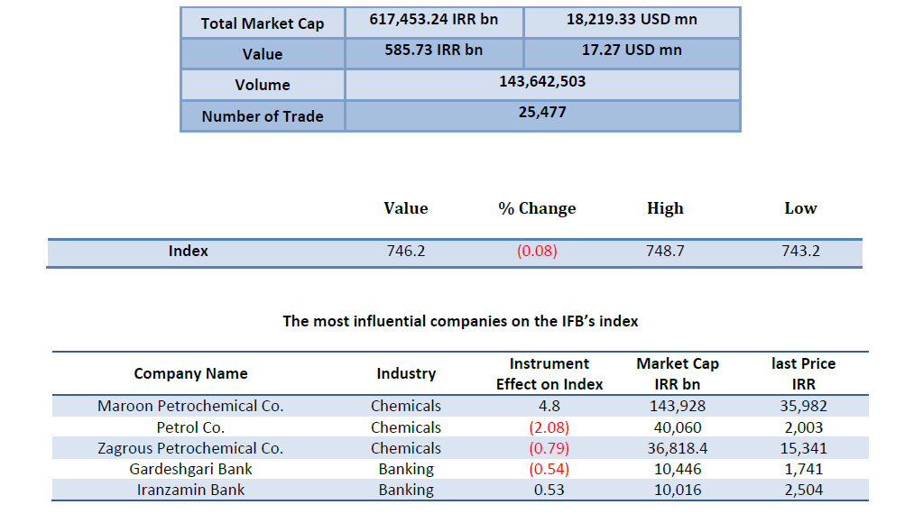 Iran Fara Bourse , IFB index, Total Market Cap Value  ,Volume, Number of Trade