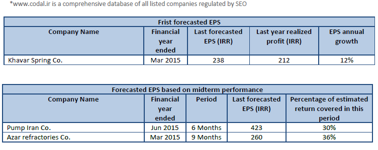 Codal,  listed companies TSE, TSE, IFB, Frist forecasted EPS, Last year realized profit (IRR), EPS annual growth, Mid-term financial statement reports, Realized profit same period last year , Realized profit over the period, IRR, Annual Growth, Forecasted EPS based on midterm performance, 14 feb 2015