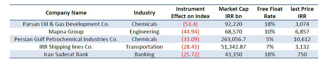 Chemicals  Engineering Chemicals  Transportation Banking industry TSE effect on Index