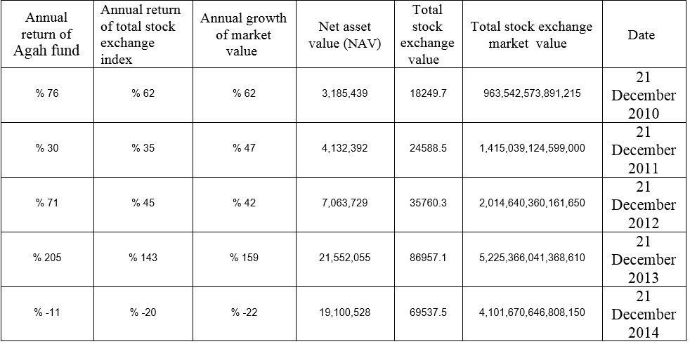 annual return Agah mutual fund investment Iran TSE agah group