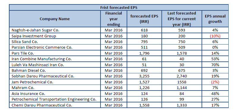 Codal, database of all listed companies, TSE, IFB, Frist forecasted EPS, Last year realized profit (IRR), EPS annual growth, Mid-term financial statement reports, Realized profit same period last year , Realized profit over the period, IRR, Annual Growth, Forecasted EPS based on midterm performance