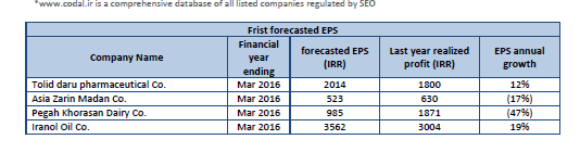 Codal, database of all listed companies TSE, TSE, IFB, Frist forecasted EPS, Last year realized profit (IRR), EPS annual growth, Mid-term financial statement reports, Realized profit same period last year , Realized profit over the period, IRR, Annual Growth, Forecasted EPS based on midterm performance