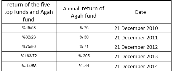Agah fund return compared Iran capital market index otc farabourse fipiran gain how to portfolio