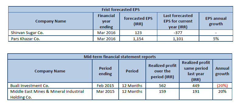 Codal, database of all listed companies, TSE, IFB, Forecasted EPS, Last year realized profit (IRR), EPS annual growth, Mid-term financial statement reports, Realized profit same period last year , Realized profit over the period, IRR, Annual Growth, Forecasted EPS based on midterm performance