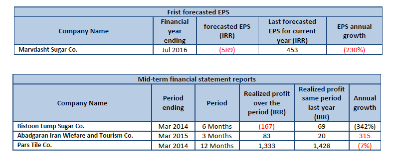 Frist forecasted EPS Mid-term financial statement reports Forecasted EPS based on midterm performance     Codal, database of all listed companies, TSE, IFB, Forecasted EPS, Last year realized profit (IRR), EPS annual growth, Mid-term financial statement reports, Realized profit same period last year , Realized profit over the period, IRR, Annual Growth, Forecasted EPS based on midterm performance