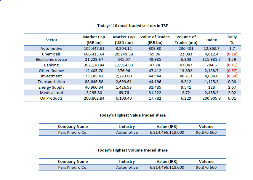 Iran, Exchange Market, TSE, Sectors in TSE, best performing sectors, Iran Market Value, Iran Traded Value, Number of Trades, TSE index, TSE value Index, TSE industry index, TSE free float index, Type of Trade, Retail , Block, TSE Highest value, TSE Highest Volume