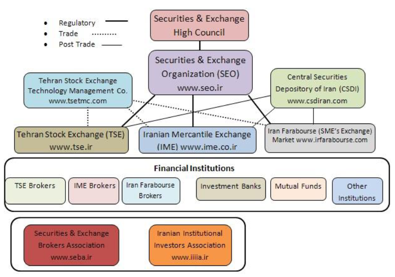 Securities and Exchange Organization, Iran's capital market, Securities & Exchange Council, TSE, IFB, Agah Mutual Fund