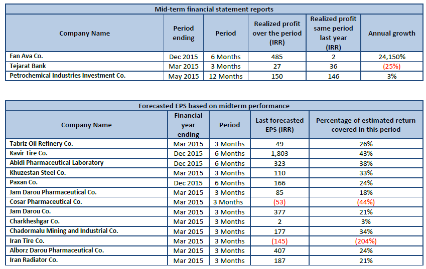 First forecasted EPS Mid-term financial statement reports Forecasted EPS based on midterm performance     Codal, database of all listed companies, TSE, IFB, Forecasted EPS, Last year realized profit (IRR), EPS annual growth, Mid-term financial statement reports, Realized profit same period last year , Realized profit over the period, IRR, Annual Growth, Forecasted EPS based on midterm performance