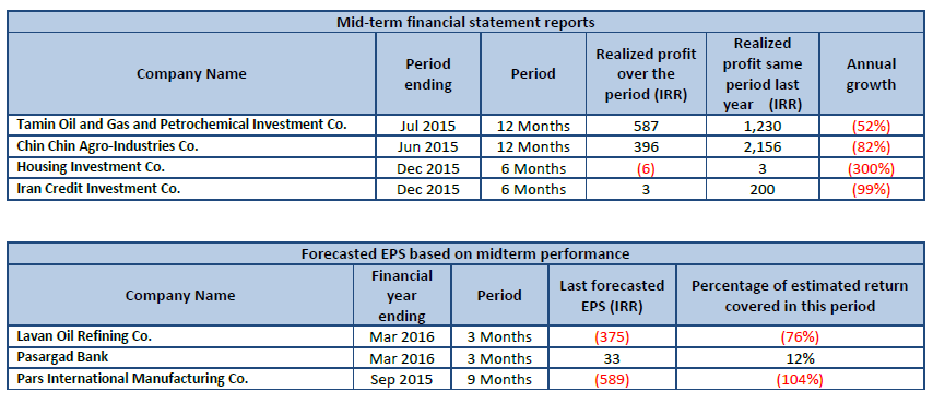 Frist Forecasted EPS Mid Term Financial Statement Reports Forecasted EPS  Based On Midterm Performance Codal  Daily Financial Report