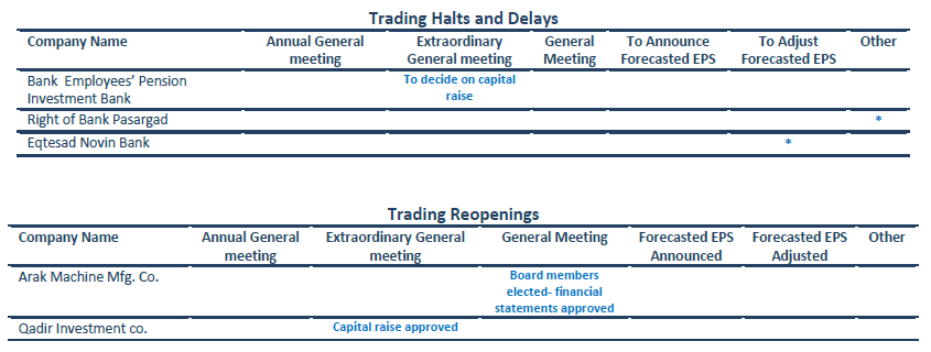 Trading Halts & Reopenings