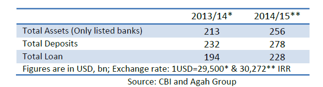 Listed banks, deposit, loan, exchange rate