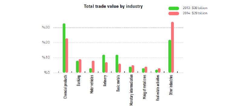 industry trade valuw