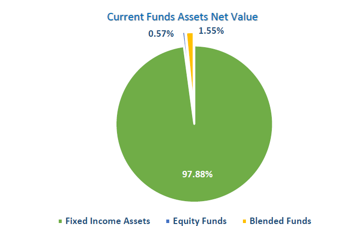 mutual funds, fixed income, stock fund, blended fund, TSE, IFB, SEO,