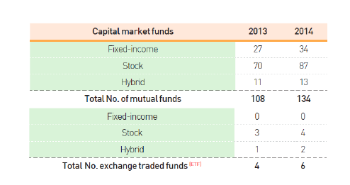 Mutual Funds, fixed income, hybrid, equities fund