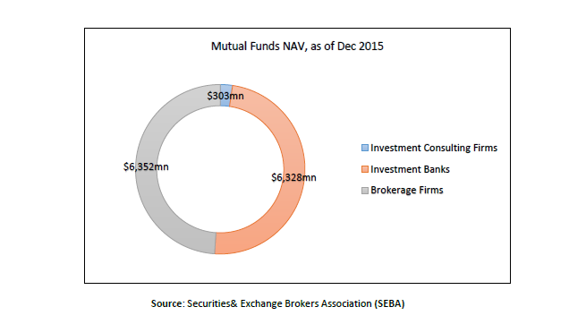 NAV mutual funds,