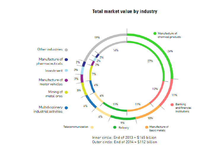 industry market value