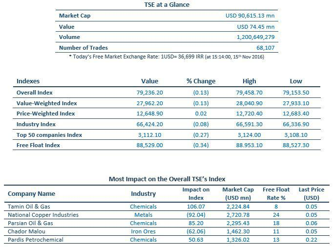 Iran, Exchange Market, TSE, Iran Market Cap, Iran Market Value, Iran Traded Value, Number of Trades, TSE index, TSE value Index, TSE industry index, TSE free float index