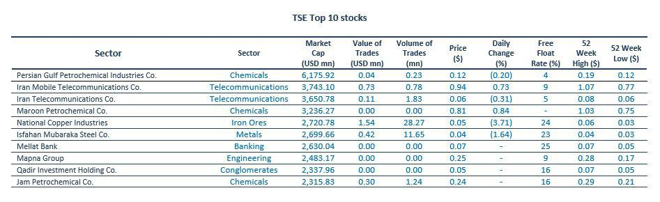 Iran, Exchange Market, TSE, Sectors in TSE, best performing stocks, TSE free float index, final price, trade value, trade volume, market cap,