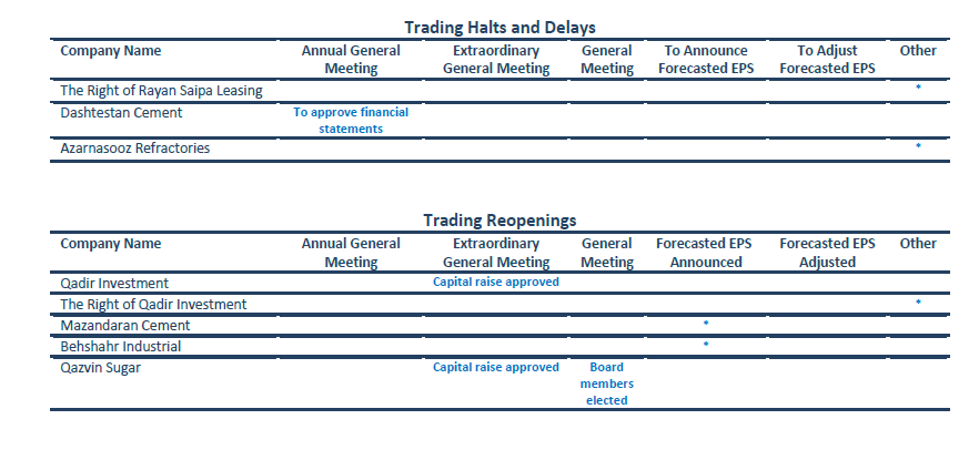 Iran Capital Market, Halted Stocks, Trading halts, TSE, IFB, Annual General Meeting, Extraordinary General Meeting, Announcing Forecasted EPS, Adjusting Forecasted EPS, capital raising, board members, reopening trades