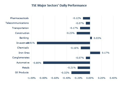 Equity most traded stock in January - Money Markets