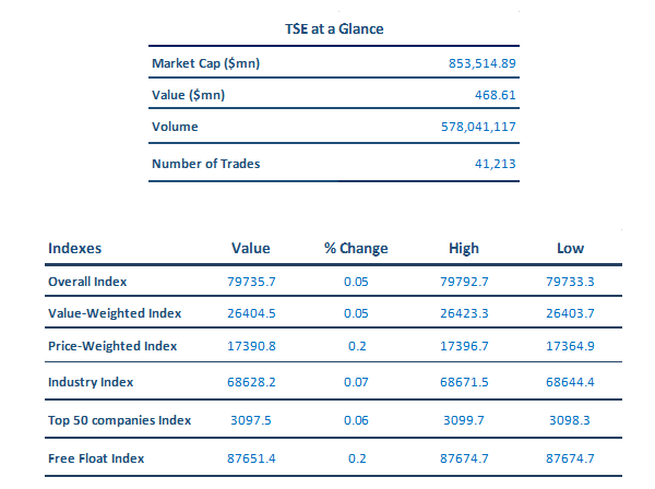 irr in banking sector