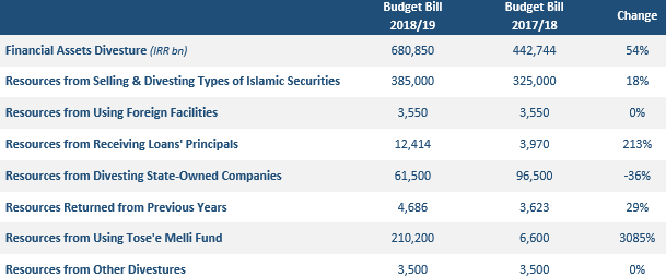 Iran Budget Bill for 2018/19, Iran Economy