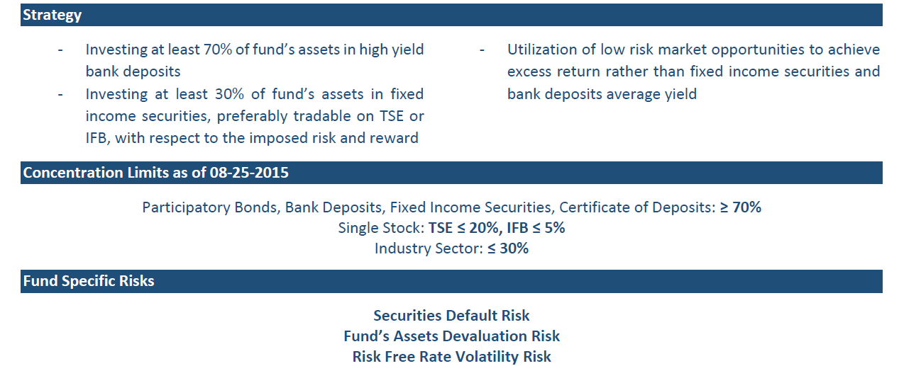 Tourism Bank Fixed Income Mutual Fund Fact Sheet – April 2018
