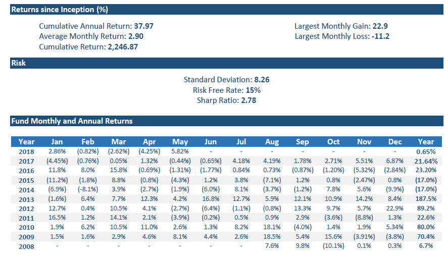 AGAH Mutual Fund Fact Sheet – May 2018