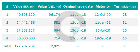 Islamic Treasury Bills
